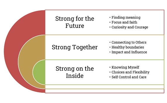 Building your own resilience; You are stronger than you think!